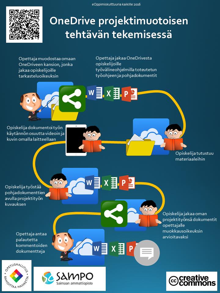 OneDriven käyttöä projektityön tekemisprosessissa kuvattiin infografiikan avulla
