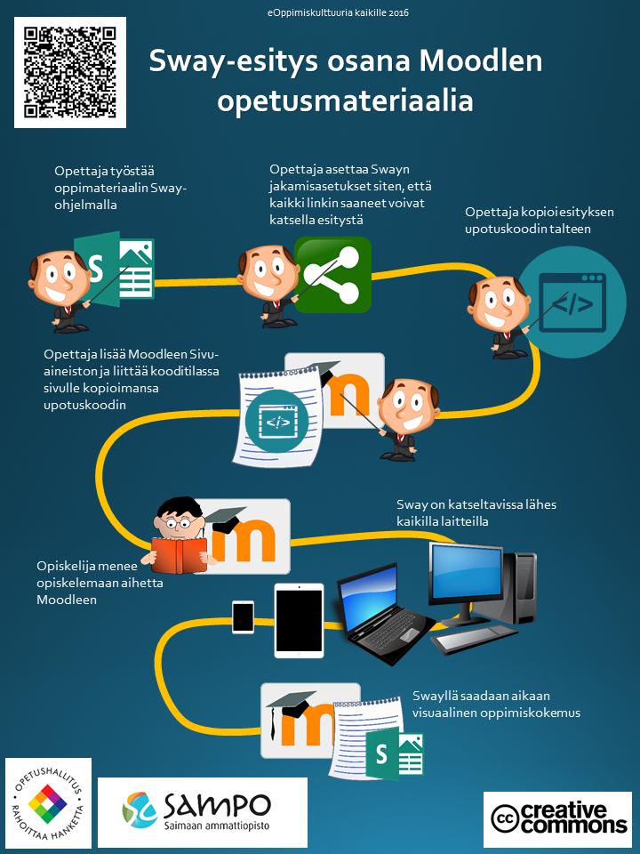 Sway-palvelulla tuotetun oppimateriaalin asettamisprosessi Moodleen kuvattiin infografiikan avulla