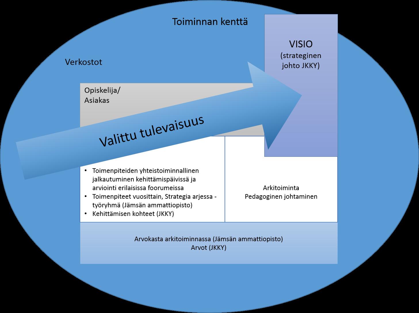 Strategian jalkauttaminen Jämsän ammattiopistossa