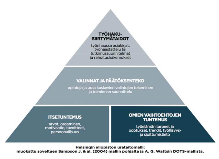urasuunnittelun pyramidi malli