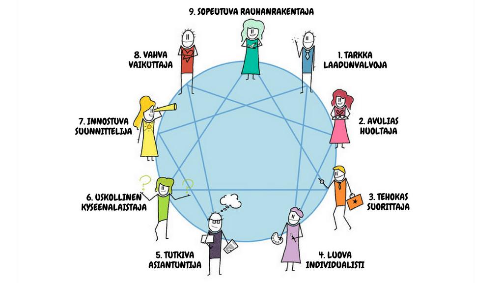 Enneagrammi (kuvittaja Hanne Seppälä)