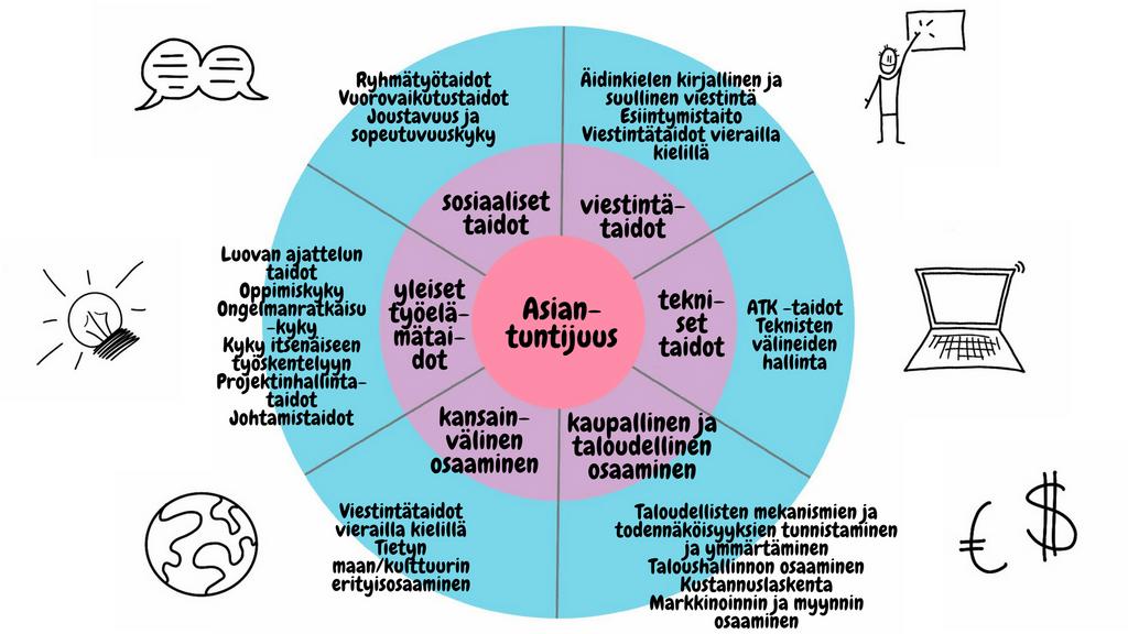 Ihmisen osaamisen osa-alueet (kuvittaja Hanne Seppälä)