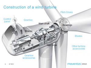 Tuulivoimalaitos poikkileikkaus